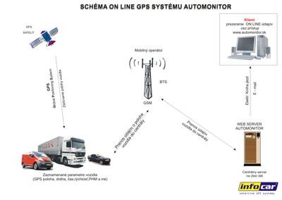 GPS popis